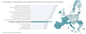 Public expectations and EU commitment on energy supply and energy security