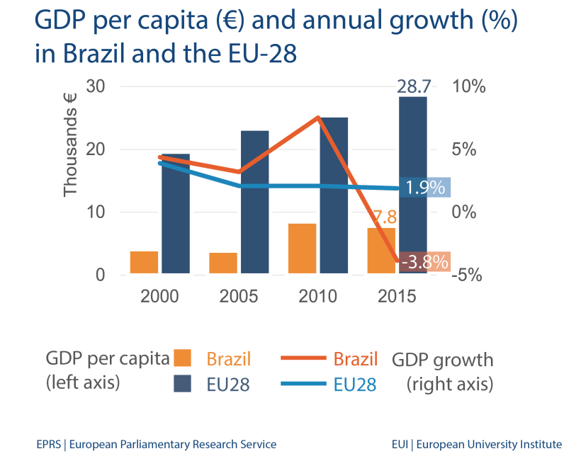 GDP per capita (€) and annual growth (%) in Brazil and the EU-28