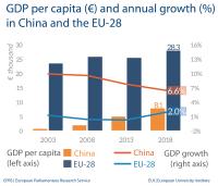 Fig 1 - GDP per capita - China