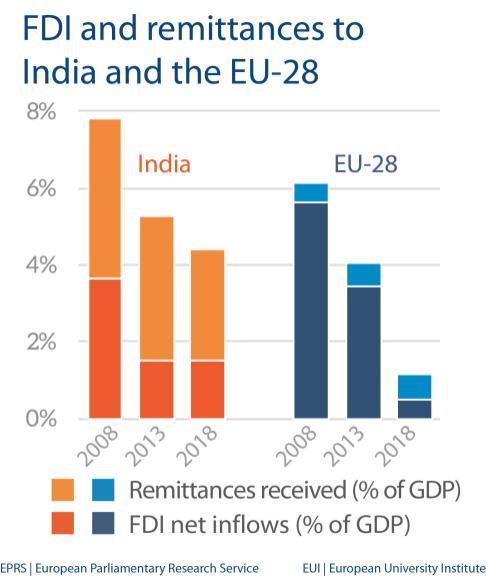 FDI and remittances - India