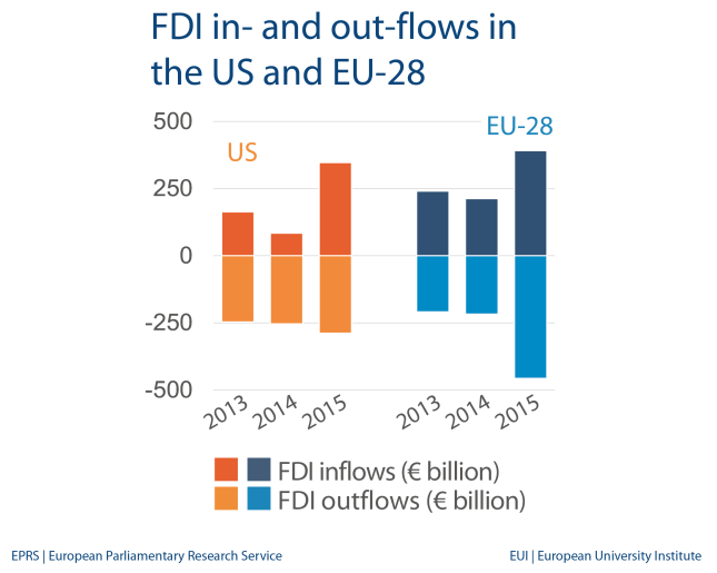 FDI in- and out-flows in the US and EU-28