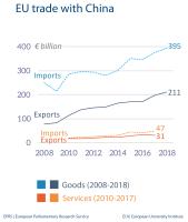 Fig 4 - EU trade with China