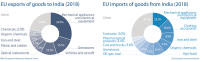 EU import and export of goods to India