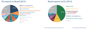 EU import and export to Brazil