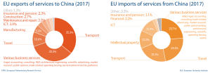 Fig 7 - EU import and export of services to China