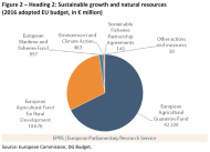 Heading 2: Sustainable growth and natural resources (2016 adopted EU budget, in € million)