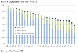 Single fathers and single mothers