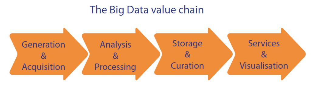 Economic impact of Big Data