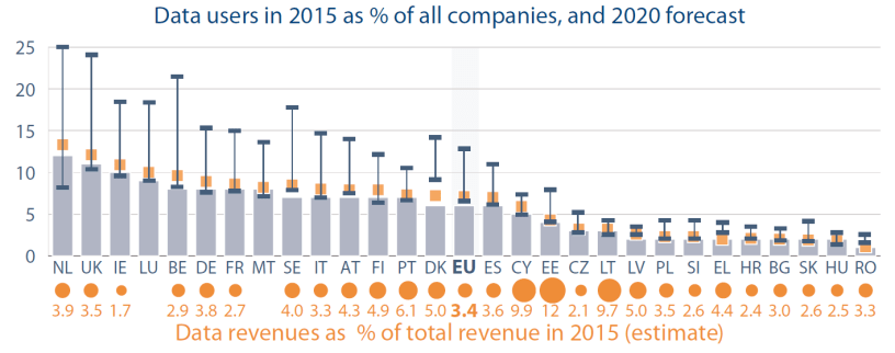 Data users in 2015 as % of all companies, and 2020 forecast