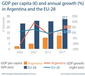 GDP per capita - Argentina