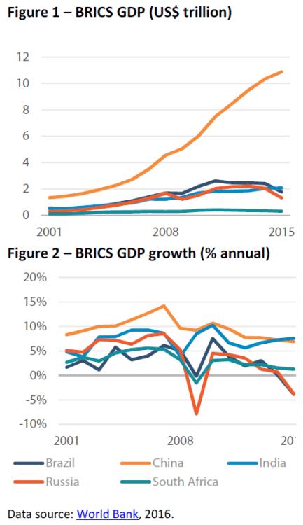 BRICS GDP & GDP growth