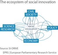 The ecosystem of social innovation