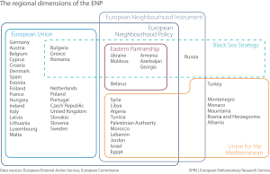 The regional dimensions of the ENP