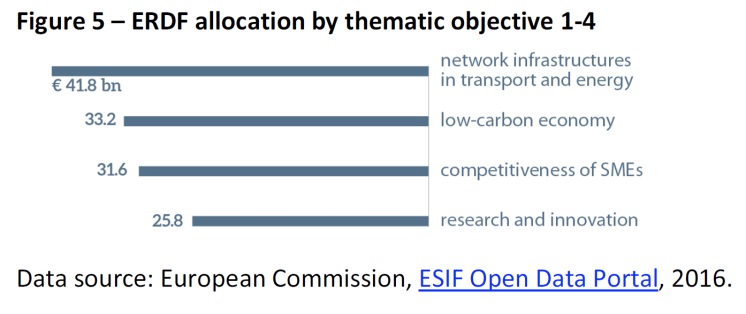 ERDF allocation by thematic objective 1-4