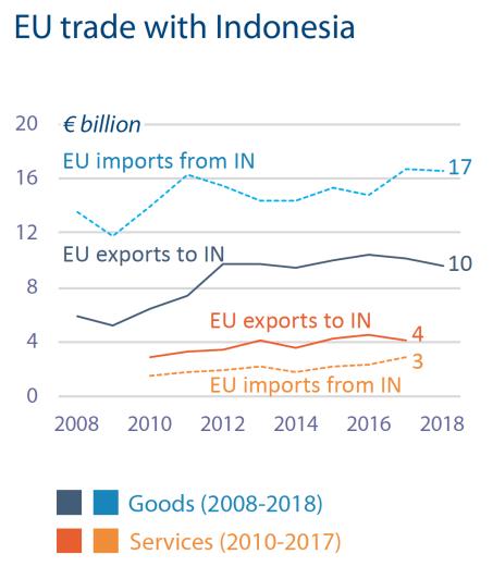 EU trade with Indonesia