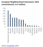 European Neighbourhood Instrument, 2014 (commitments, in € million)