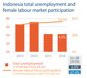 Indonesia total unemployment and female labour market participation