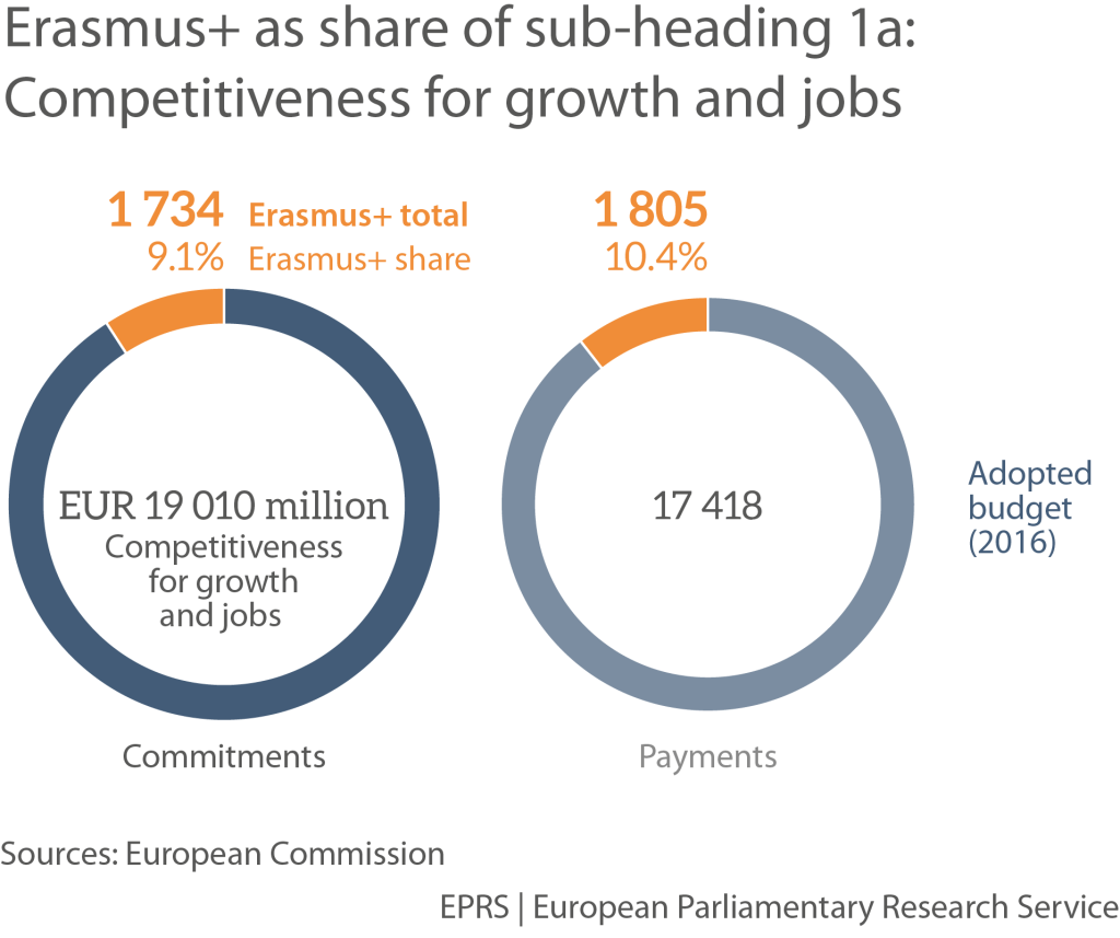 12 Graphs: Eight programmes replaced by Erasmus+