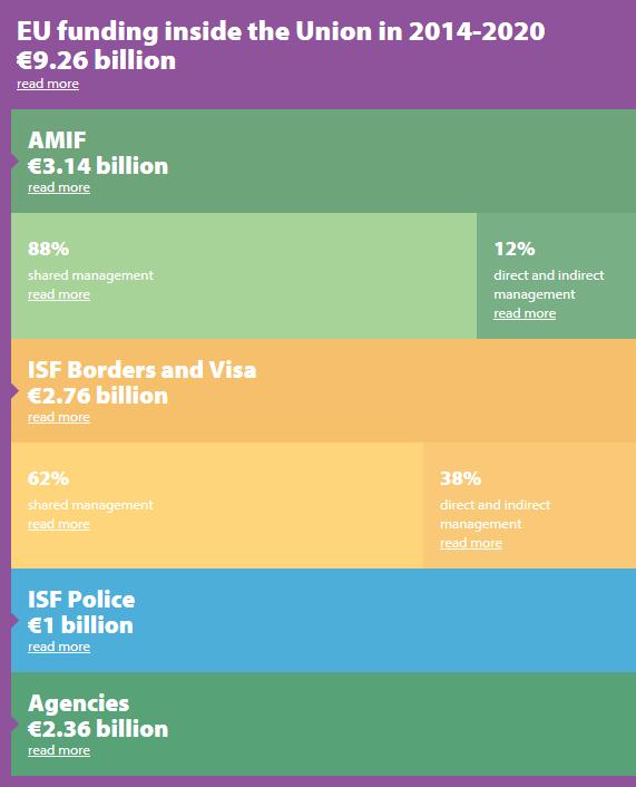 Animated Infographic - EU funding inside the EU