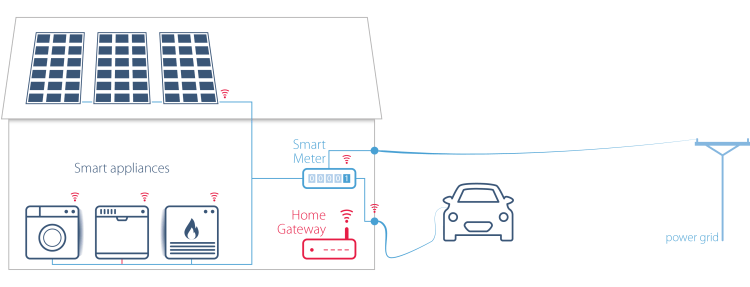 Smart appliances in smart homes
