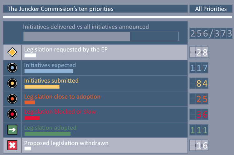 The Juncker Commission's ten priorities