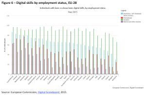 Digital skills by employment status, EU-28