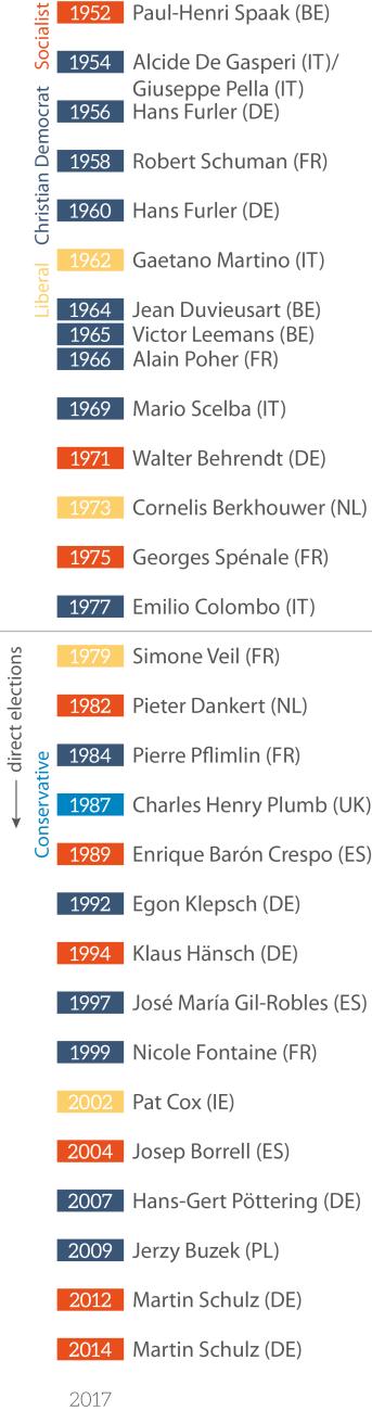European Parliament Presidents