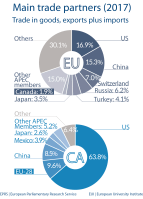 Fig 5 - Main trade partners - Canada