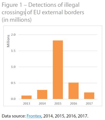 Detections of illegal crossings of EU external borders