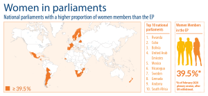 Women in national parliaments compared with the European Parliament