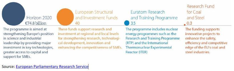 EU Research Policy fig 1