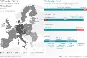 EU Member States' contributions to the Madad Fund