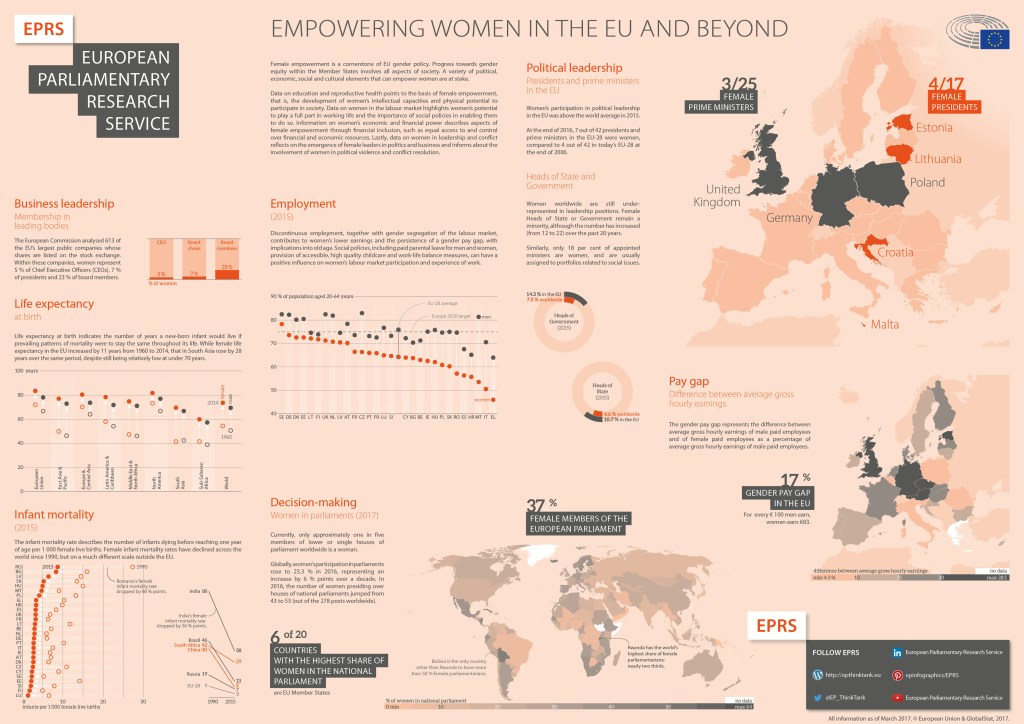 International Women's Day 2017 – Empowering women in the EU and beyond