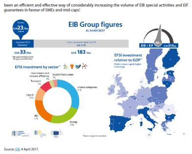 EIB Group figures
