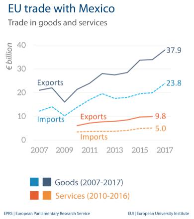 Fig 4 - EU trade with Mexico