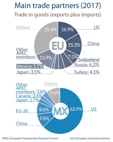Fig 5 - Main trade partners - Mexico