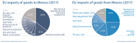 Fig 6 - EU import and export of goods to Mexico