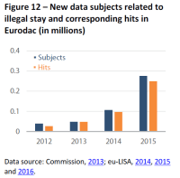 New data subjects related to illegal stay and corresponding hits in Eurodac