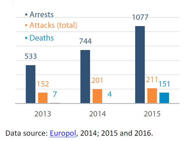 Terrorism related arrests, attacks and deaths