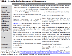 Comparing TLAC and the current MREL requirement