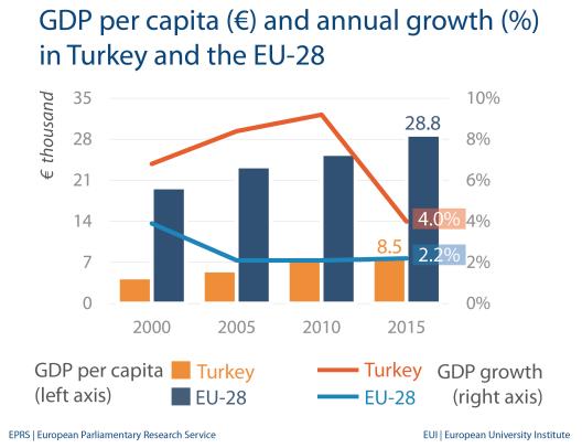 GDP per capita - Turkey