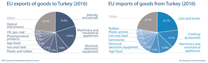 EU import and export of goods to Turkey