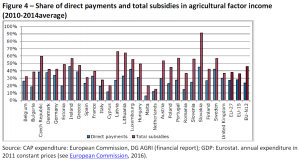 Share of direct payments and total subsidies in agricultural factor income