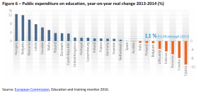 Public expenditure on education, year-on-year real change 2013-2014 (%)