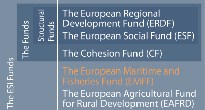 Figure 1 – The European Structural and Investment Funds