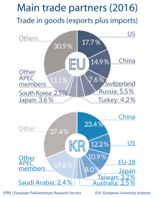Main trade partners - South Korea
