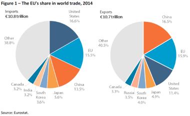 Figure 1 – The EUs share in world trade 2014