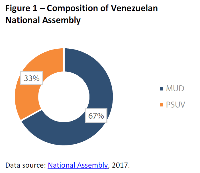 Composition of Venezuelan National Assembly
