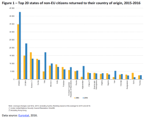 Top 20 states of non-EU citizens returned to their country of origin, 2015-2016