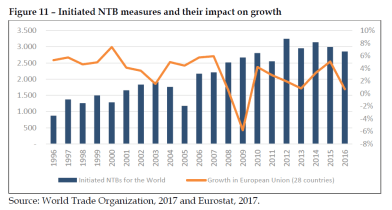 Initiated NTB measures and their impact on growth